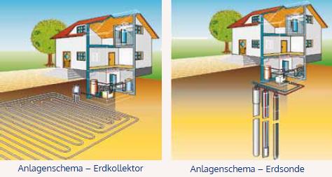 Sole-/ Wasser-Wärmepumpe - Anlagenschema - BWS (Erdkollektor / Erdsonde)