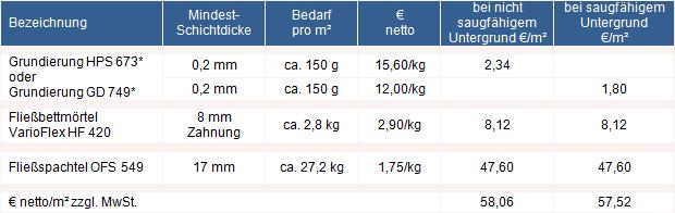 Kosten Estrich M2 : preise d nnschichtsystem ~ Avissmed.com Haus und Dekorationen