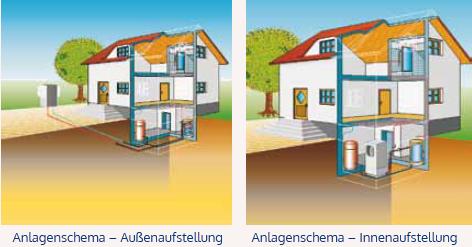 Luft-/Wasser-Wärmepumpe - Anlageschema - Innen- und Außenaufstellung