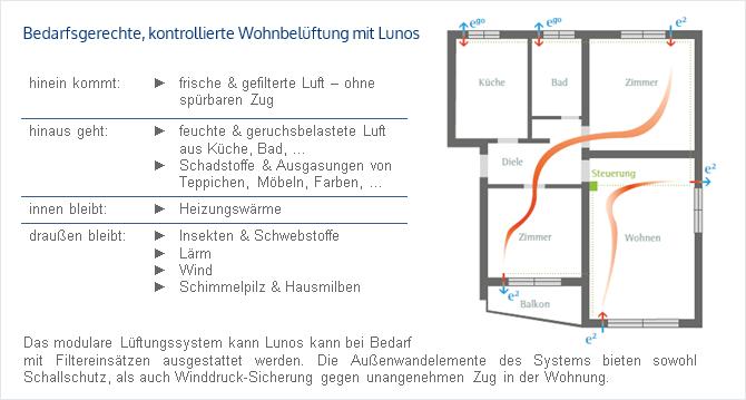 Lüfungssysteme von Lunos - Funktionsschema