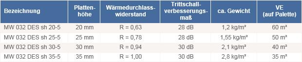 Fußbodenheizung Tackersystem Dämmplatte Mineralwolle DES_sh_032 technische Daten