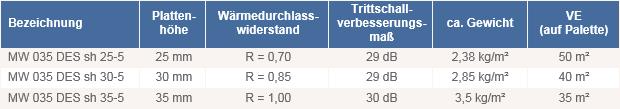 Fußbodenheizung Tackersystem Dämmplatte Mineralwolle DES_sh_035 technische Daten
