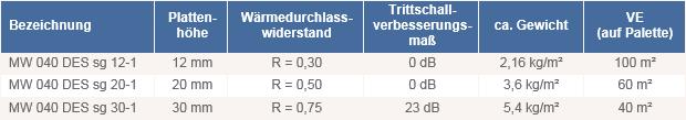 Fußbodenheizung Tackersystem Dämmplatte Mineralwolle DES_sg_040 technische Daten