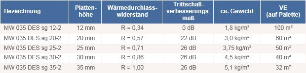 Fußbodenheizung Tackersystem Dämmplatte Mineralwolle DES_sg_035 technische Daten