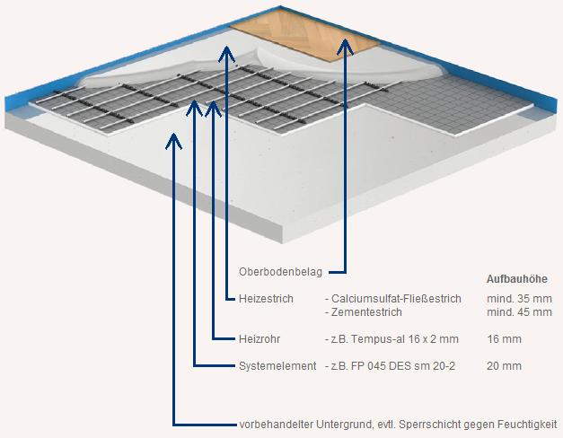 Fußbodenheizung Tackersystem Bodenaufbau Erklärung Schichten