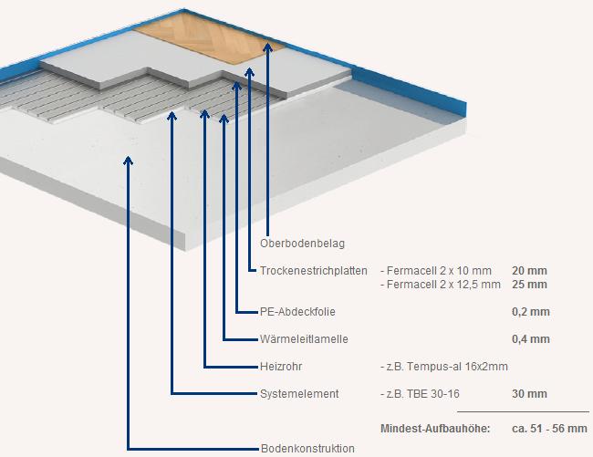 Fußbodenheizung Trockenbausytem - Schema mit Beschriftung