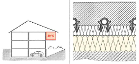 Fußbodenheizung Tackersystem Bodenaufbau Skizze_03
